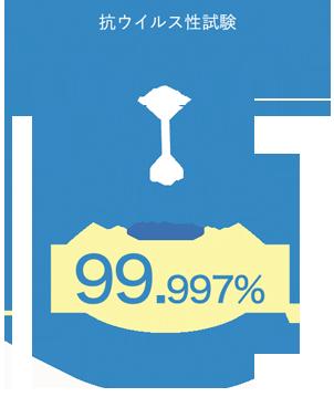 【抗ウイルス性試験】A型インフルエンザウイルス ウイルス減少率「99.997%」