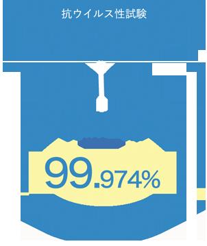 【抗ウイルス性試験】ネコカリシウイルス(ノロウイルスの大替) ウイルス減少率「99.974%」