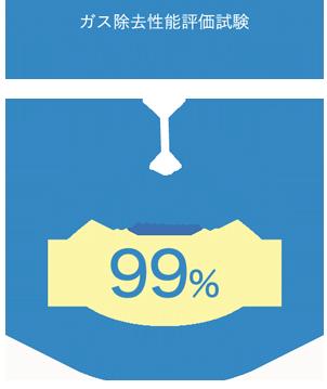 【ガス除去性能評価試験】アンモニアガス 2時間後のガスの減少率「99%」